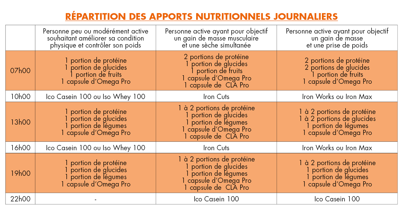 rpartition-apports-nutritionnels-ok
